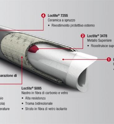 LOCTITE Sistema certificato ISO/TS 24817 per la riparazione delle tubazioni nel settore industriale
